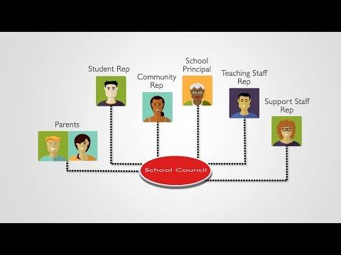 YRDSB School Councils - An Overview