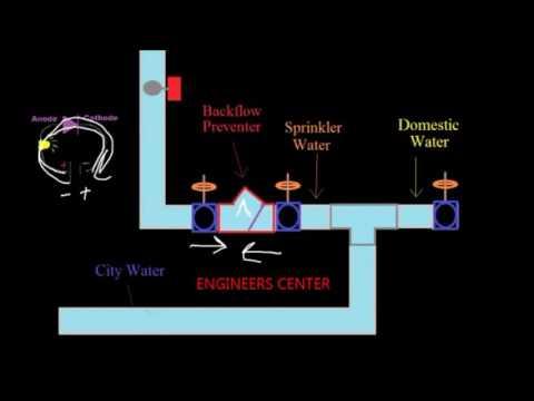 How Sprinkler System Works - ENGINEERS CENTER