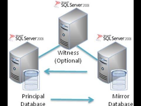 Configure SQL Server Database Mirroring with monitoring