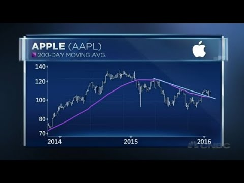 When Is The Best Time To Buy Apple Stock