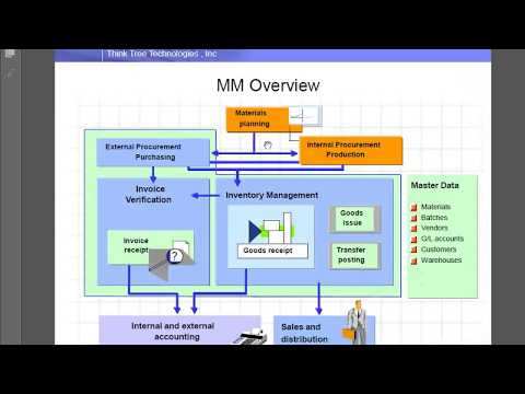 SAP MM WM detailed overview by Dilip Sadh