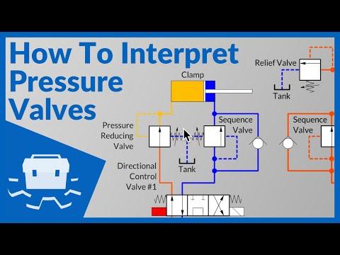 How To Interpret Pressure Valves