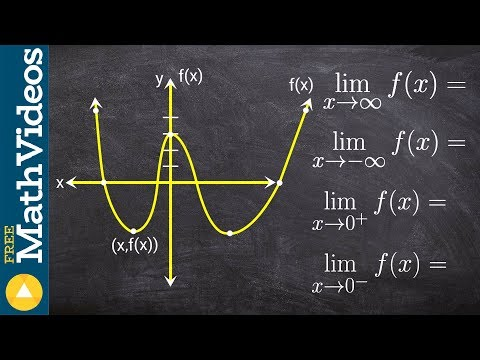 Pc Unit 9   How to understand evaluating the limit of a graph