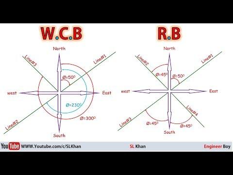 Land survey: bearing systems