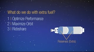 Rocket Science in 120: Maximizing Performance