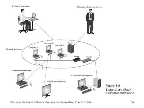 Principles for Information Security Chapter 1 part 2