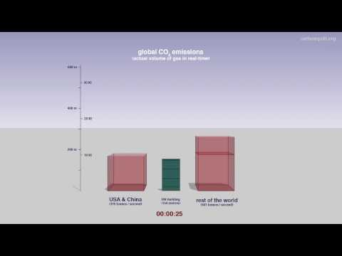 60 seconds of global carbon dioxide emissions: actual volume of gas in real-time