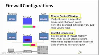 Introduction to Cyber Security Part 2 - Easy to understand basics: Firewall types
