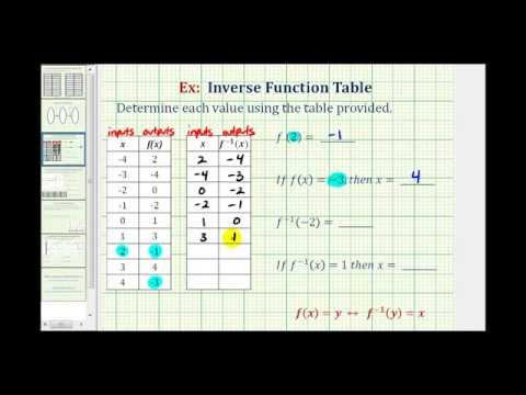 Ex:  Function and Inverse Function Values Using a Table