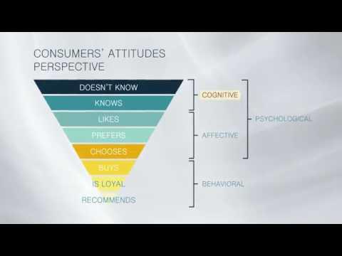 Consumers' Attitudes Perspective