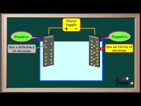 BCLN - Electrolytic Cells-Type 1 - Chemistry