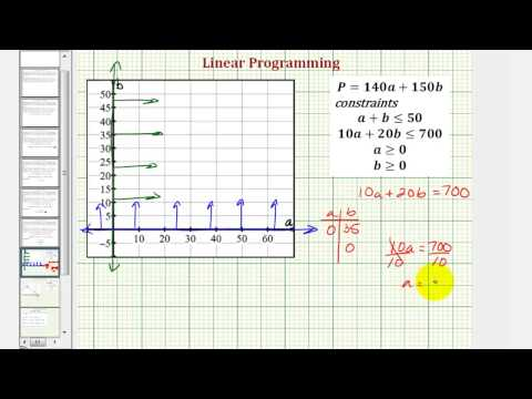 Ex: Use Linear Programming to Maximize Profit from Two Crops