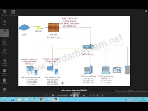 Ubutunu Server 14.04 üzerine Zimbra Server 8.0.6 Kurulumu Bölüm 1