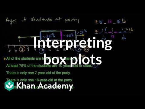 Interpreting box plots | Data and statistics | 6th grade | Khan Academy