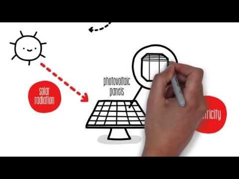 Explaining Photovoltaic Solar Energy   Sustainability