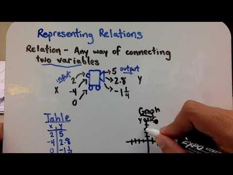 Representing Relations (2-1-1)