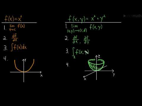Introduction to Multivariable Calculus (Calc 3)