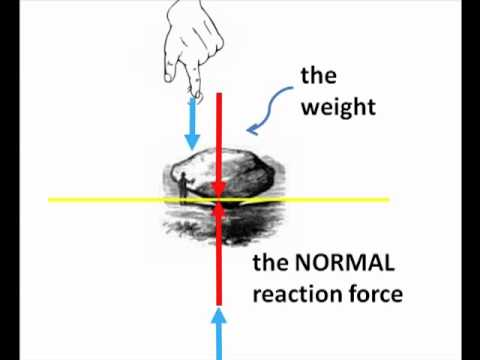 Friction 3 (Normal Force)
