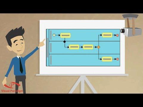 Turn BPMN Business Process Diagram into Movie