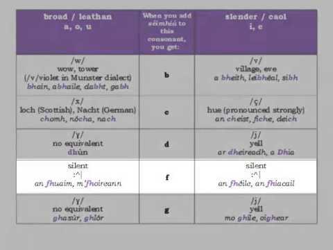 Sounds and Spelling of Irish / Fuaimniú & Litriú na Gaeilge