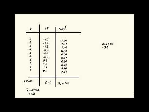 Derivation of Standard Deviation Formula. YouTube. Dr. Dawes Video Tutor. (Mobile friendly.)