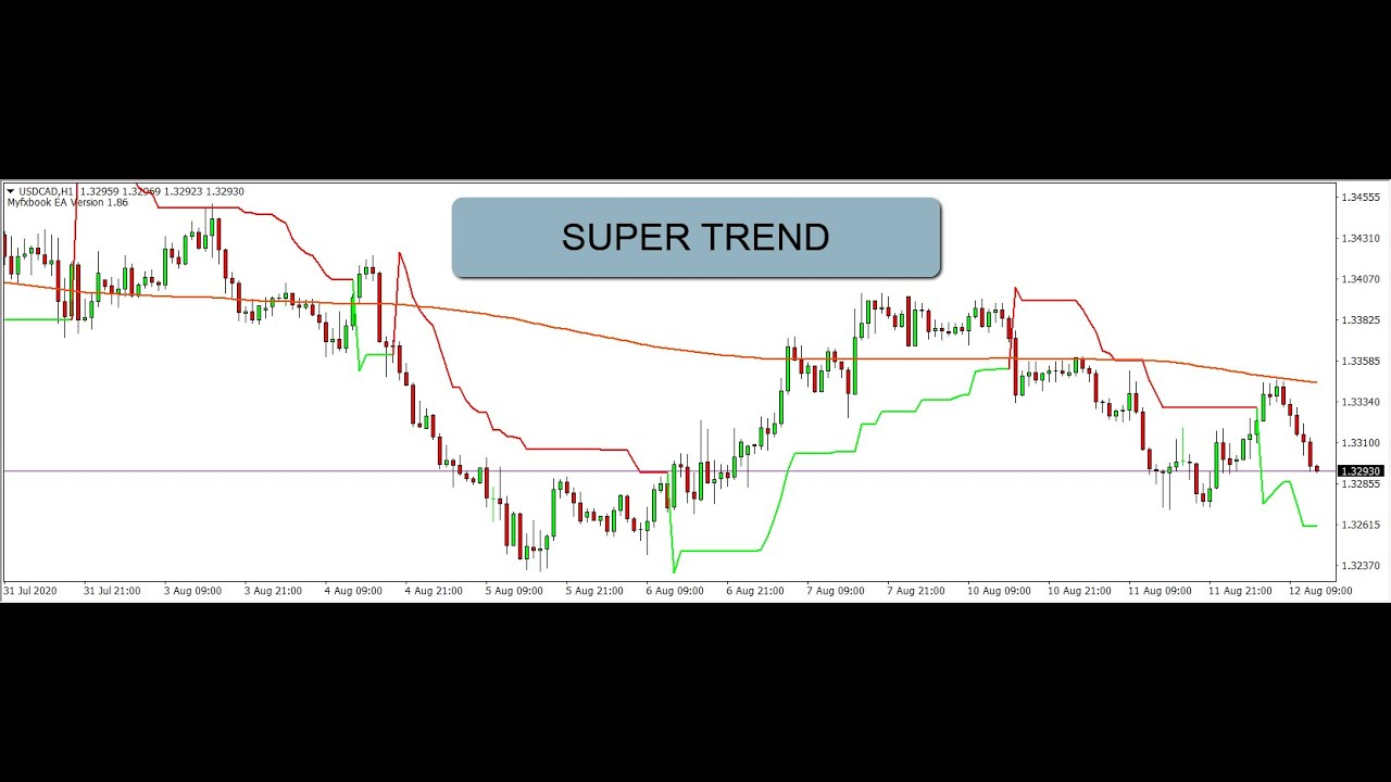 How to Add and Use the Super Trend Indicator SMARTLY in Meta Trader Trading Forex