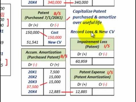 Intangible Assets Accounting (Patent Impairment Loss, Discounted Cash Flows & Fair Value)
