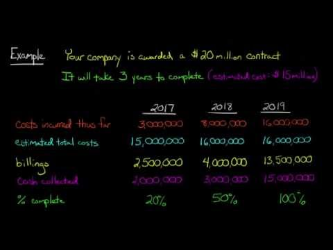 Percentage of Completion vs Completed Contract Method