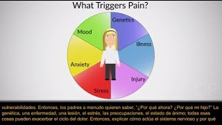 """""""Psychological Strategies for the Treatment of Chronic and Procedural Pain""""  by Neil Schechter"""