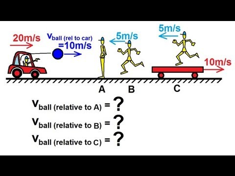 Physics - Mechanics: Relative Velocity (1 of 10) Basics Concept