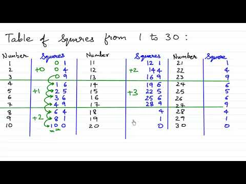 Table of squares 1 to 30