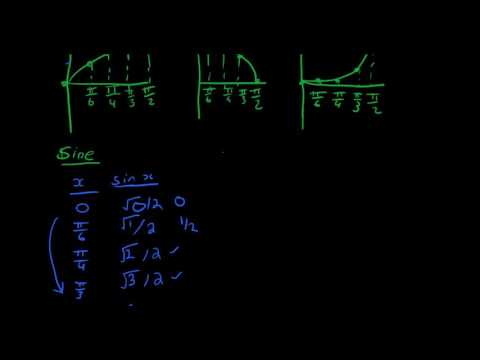 Shortcut to sin, cos, and tan values [0, π/6, π/4, π/3, π/2]