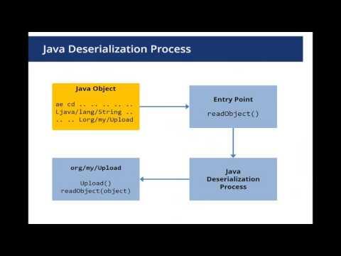 Oracle Java Deserialization Vulnerabilities