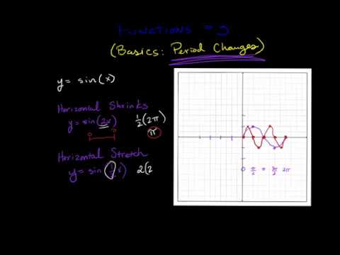 Graphing Sine Functions #3 Period Changes