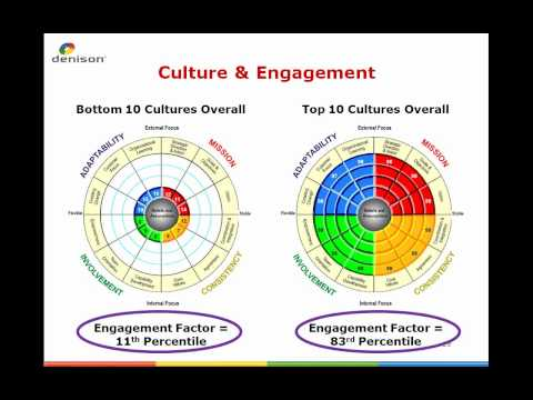 Employee Engagement and Organizational Culture What's the Difference