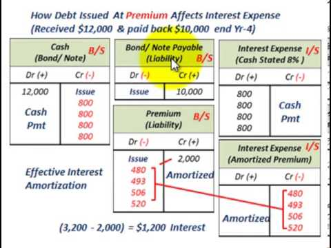 Effective Interest Rate Calculation With Calculator, Effective Interest Amortization & Recording