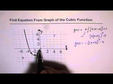 41 Write Equation From Given Graph of Transformed Cubic Function 1