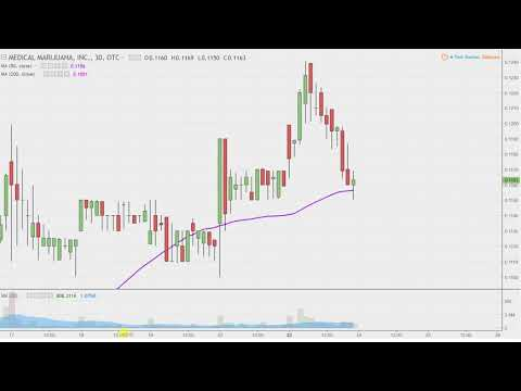 Medical Marijuana, Inc. - MJNA Stock Chart Technical Analysis for 04-23-18