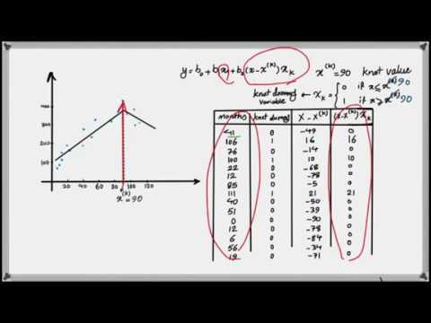 How to Develop a Piecewise Linear Regression Model in R