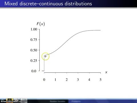 Cumulative distribution function of a mixed random variable
