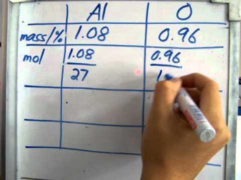 Empirical Formula (Calculation)