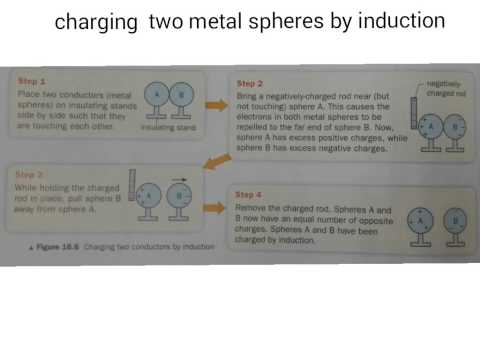 Charging two metal spheres by induction