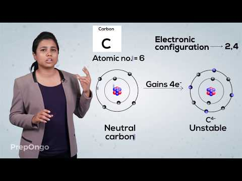 Carbon and its Compounds | Bonding in Carbon | Covalent Bonds