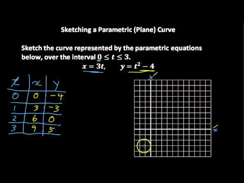 Sketch a Parametric Curve
