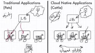 Traditional vs Cloud Native Applications