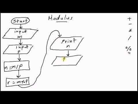 Modulus Operator [كود مصري]