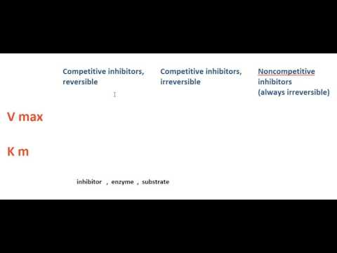 Vmax & Km explained (pharmacodynamics)