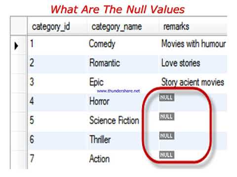 what is Null Value  in hindi | Database Management System