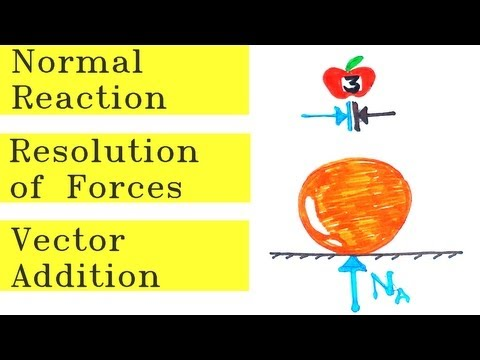 Normal reaction and Resolution of forces