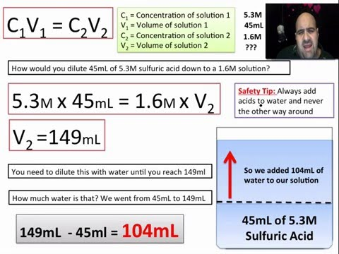 Diluting Solutions of Known Molarity